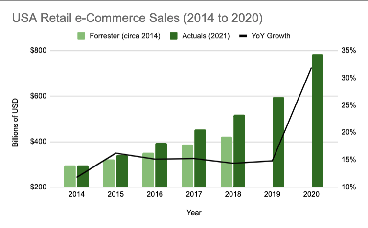 USa ecommerce retail sales 2014 to 2020