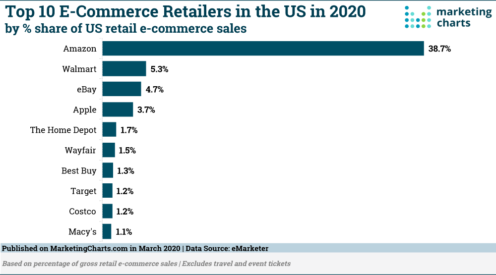 eMarketer-Top-10-E-Commerce-Retailers-in-the-US-in-2020-Mar2020